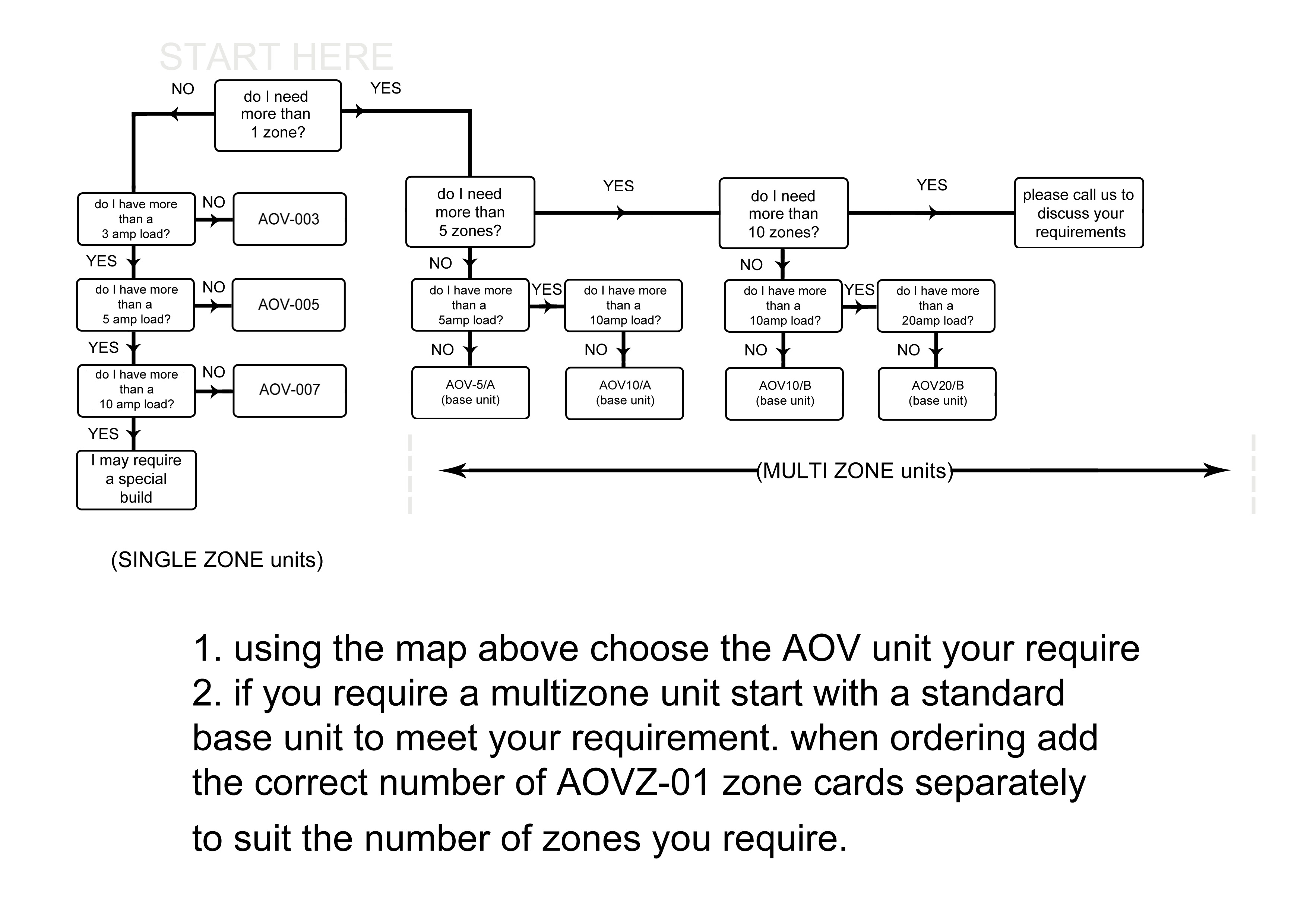 Aov Controls Systems Product Range Door Actuator Wiring System As A Guide To Help You Decide What May Require Can